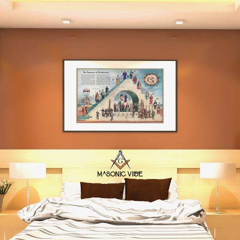 The Structure of Freemasonry Poster & Canvas The structure of Freemasonry Unframed Masonic Poster 1